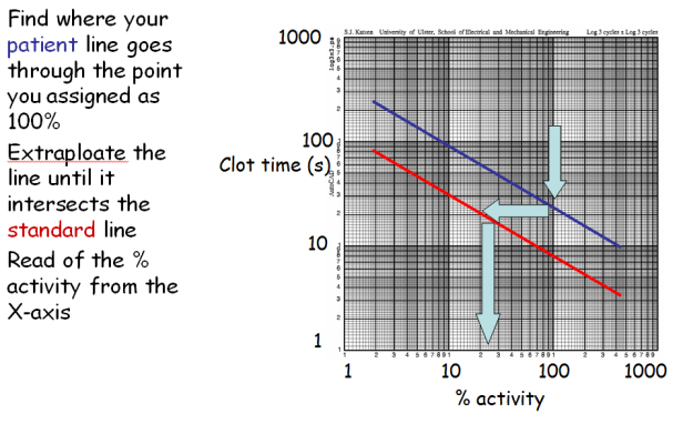 cal curve